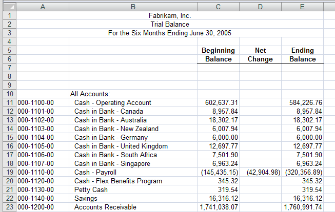 Extended Trial Balance Closing Stocks