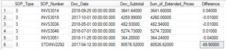verify SOP totals